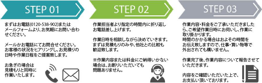 長崎片付け110番作業の流れ